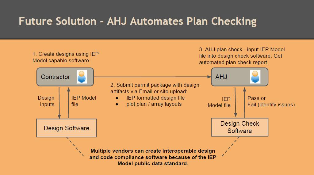 Future - AHJ uses auto check software